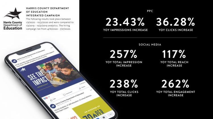 The Harris County Department of Education campaign raised brand awareness using targeted pay-per-click and social media.