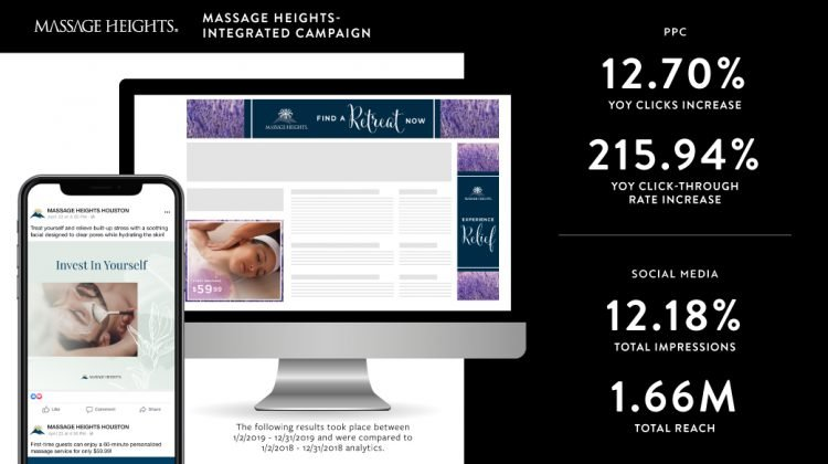 The Massage Heights campaign used engaging digital ads that promoted the brand through pay-per-click and social media campaigns.