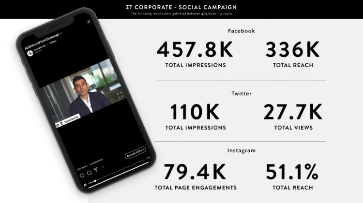 "ZT Corporate through their ""CEO COVID Test Challenge"" created a viral movement. Social media marketing around this challenge proved successful."